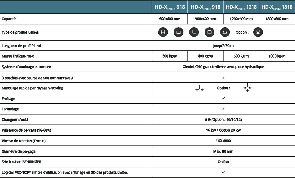 Caractéristiques HD-Xevo2