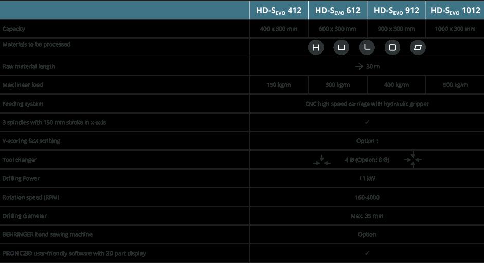 Specifications HD-Sevo