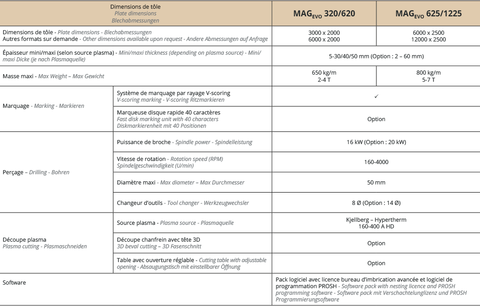 Specifications MAGevo