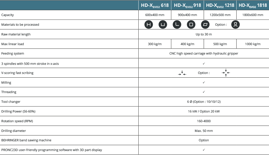 Specifications HD-Xevo2