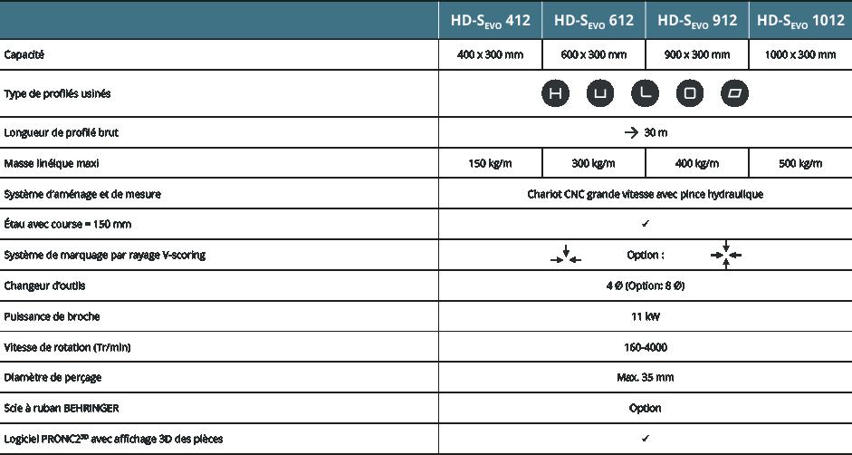 Caractéristiques HD-Sevo