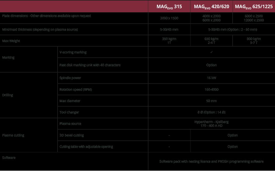 Specifications MAGevo