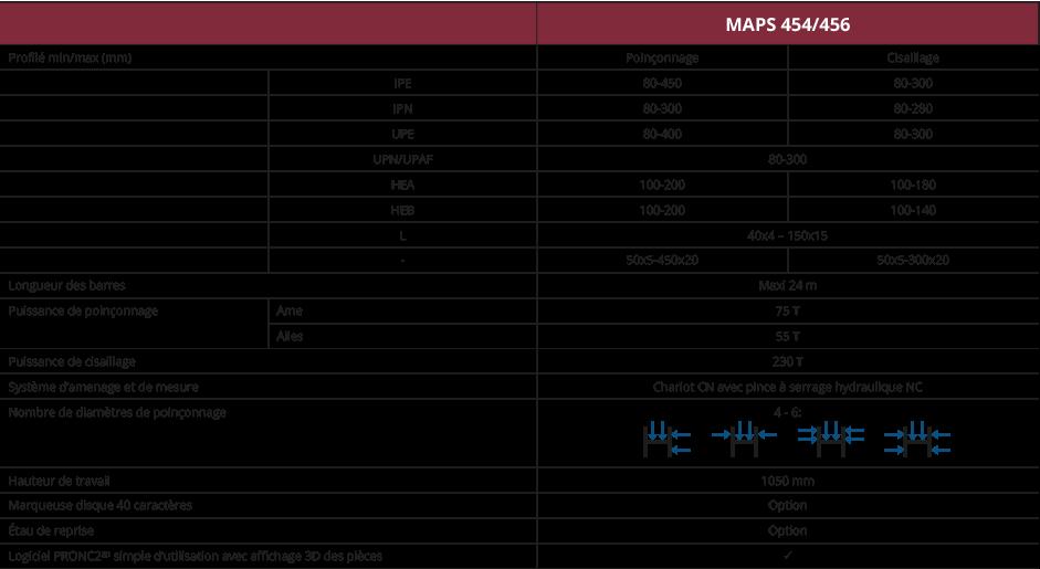 Caractéristiques MAPS