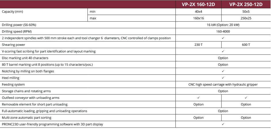 Specifications VP-2X